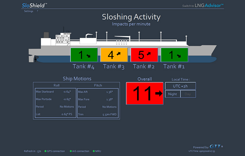 Sloshing Monitoring 1