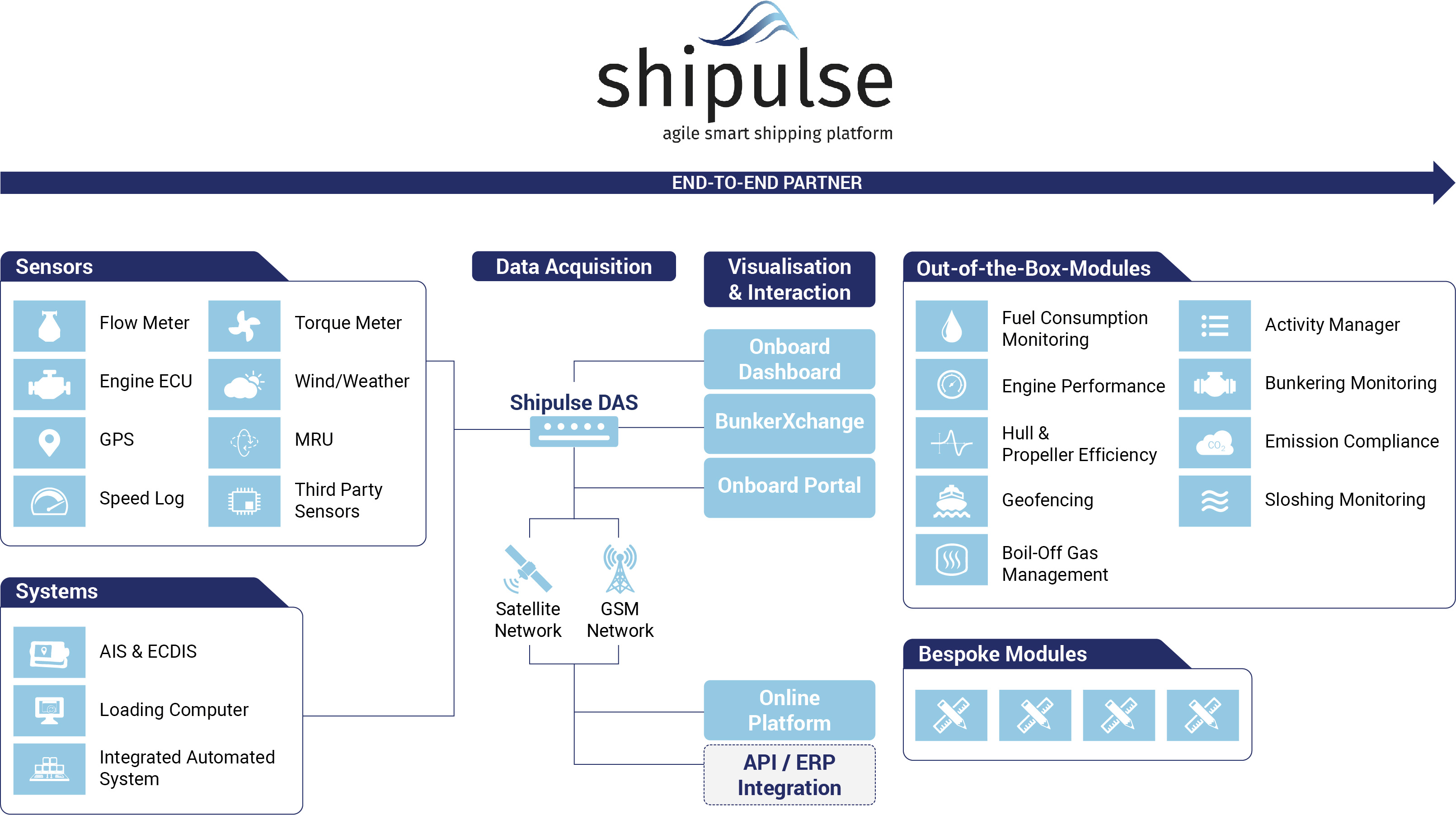 Shipulse Infographic